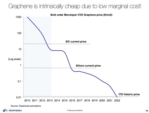 Chart tracking the declining cost to produce graphene.